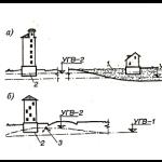 Влияние уровня грунтовых вод на просадку грунтов основания здания